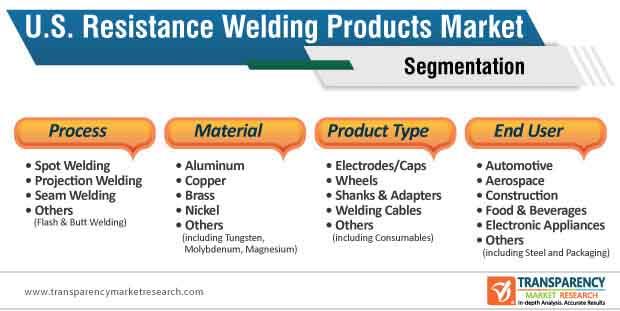 u.s. resistance welding products market segmentation