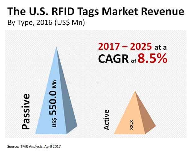 U.S. RFID Tags Market
