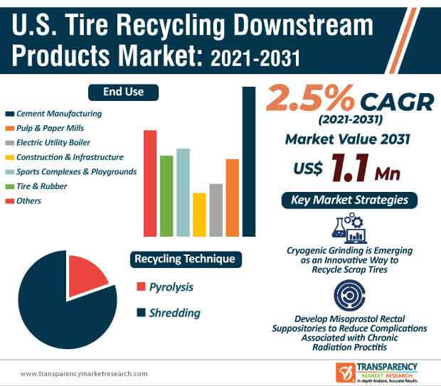 u.s. tire recycling downstream products market infographic