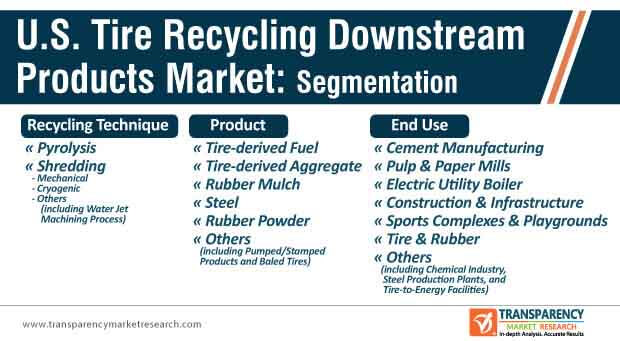 u.s. tire recycling downstream products market segmentation