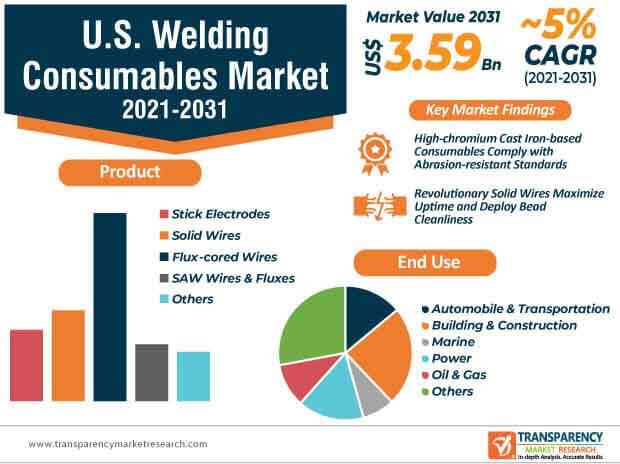 u.s. welding consumables market infographic