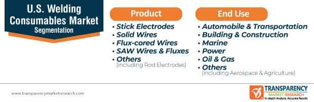 u.s. welding consumables market segmentation