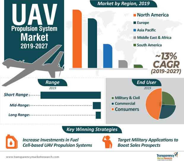 uav propulsion system market infographic