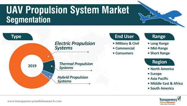 uav propulsion system market segmentation