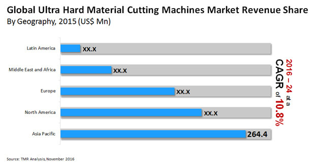 ultra hard material cutting machines market
