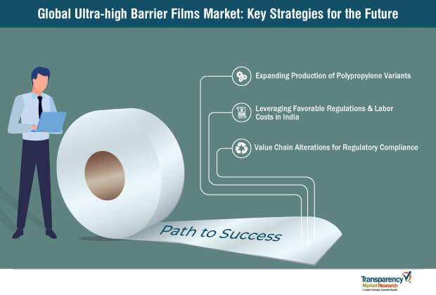 ultra high barrier films market key strategies for the future
