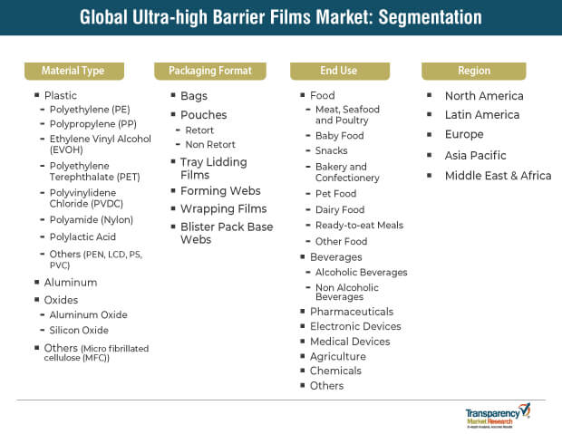 ultra high barrier films market segmentation