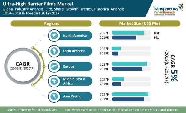 ultra high barrier films market1
