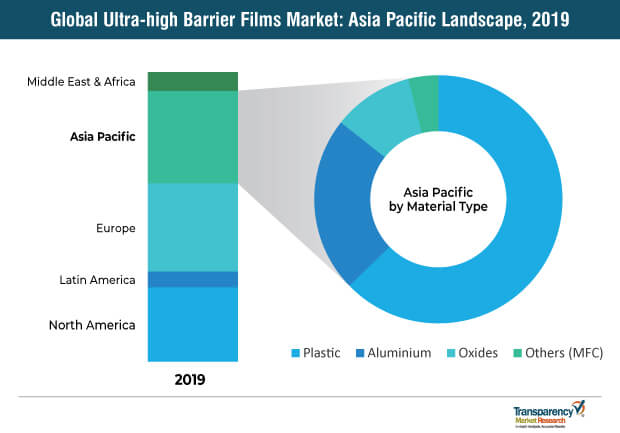 ultra high barrier films market2
