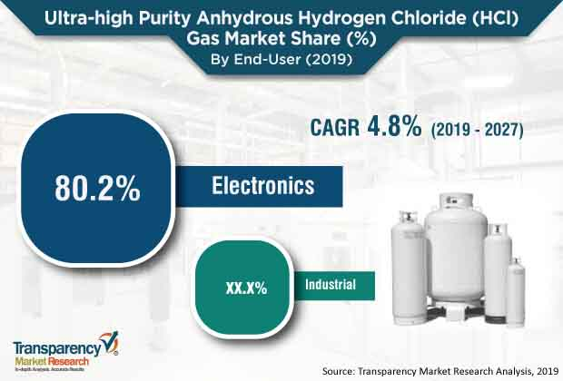 ultra high purity anhydrous hydrogen chloride hci gas market 1