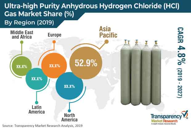 ultra high purity anhydrous hydrogen chloride hci gas market