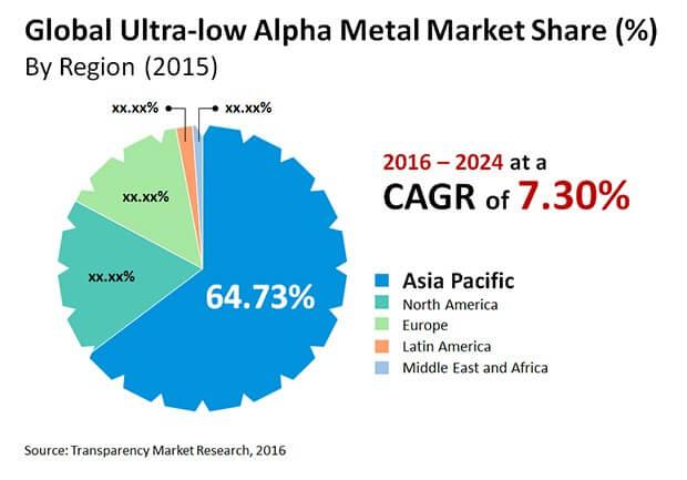 ultra low alpha metal market