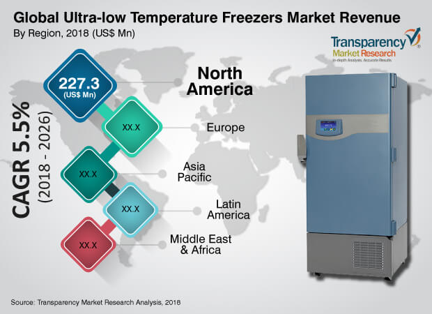 ultra-low-temperature-freezers-market.jpg