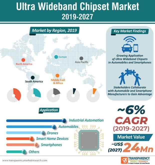 ultra wideband chipset market infographic