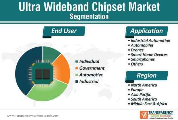 ultra wideband chipset market segmentation