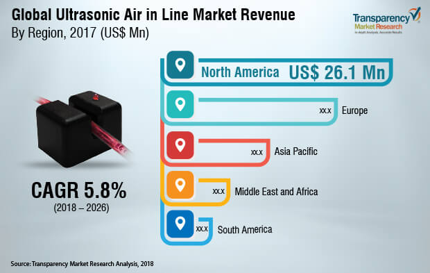 ultrasonic air in line sensor market