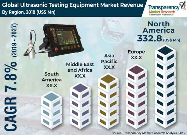 ultrasonic testing equipment market