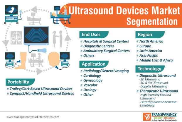 ultrasound devices market segmentation