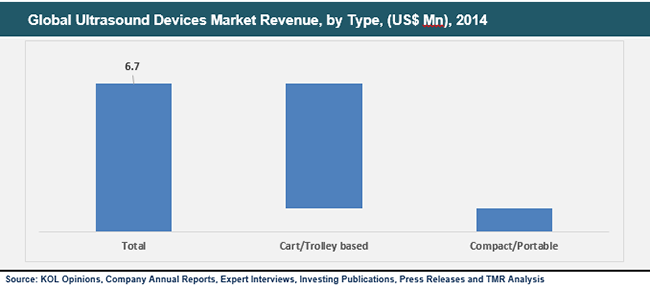 ultrasound-devices-market