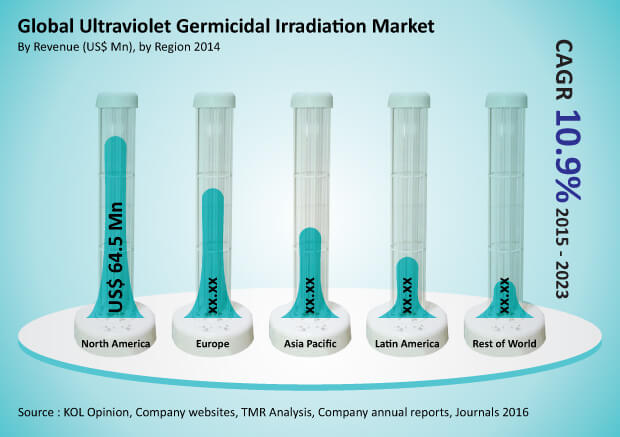 ultraviolet-germicidal-irradiation-market