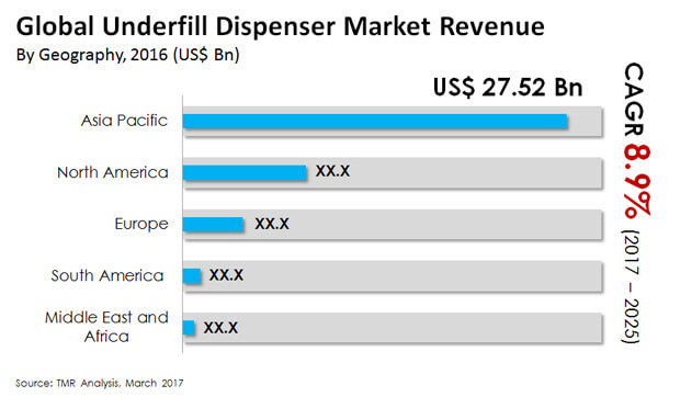 underfill dispenser market