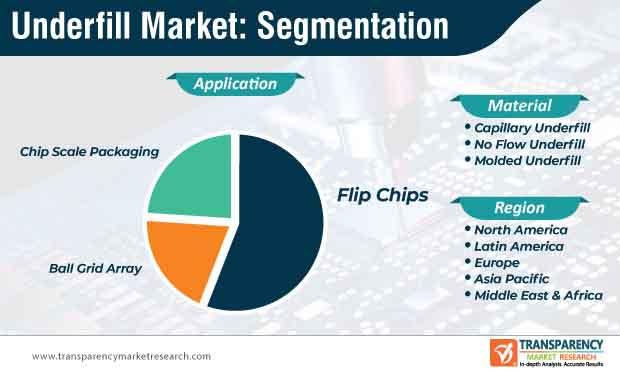 underfill market segmentation