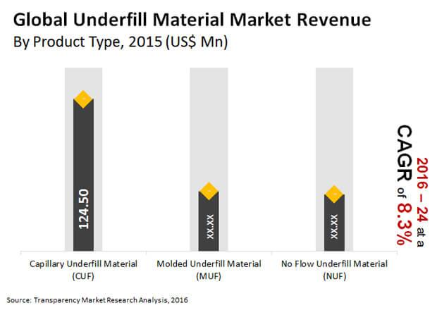 underfill material market