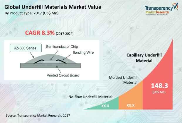 underfill materials market
