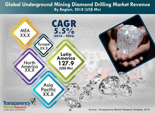 Underground Mining Diamond Drilling  Market Insights, Trends & Growth Outlook