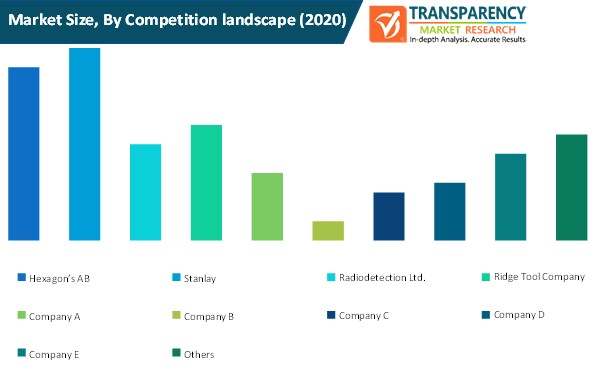 underground service locator market size by competition landscape