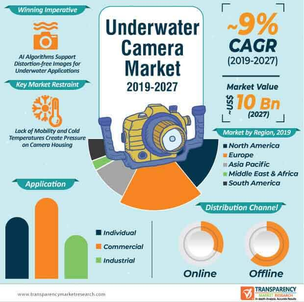 underwater camera market infographic