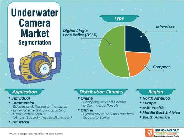 underwater camera market segmentation