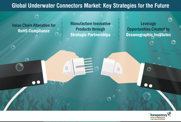 Underwater Connectors  Market Insights, Trends & Growth Outlook