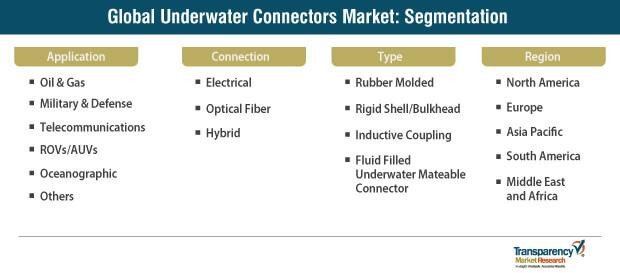 underwater connectors systems market segmentation