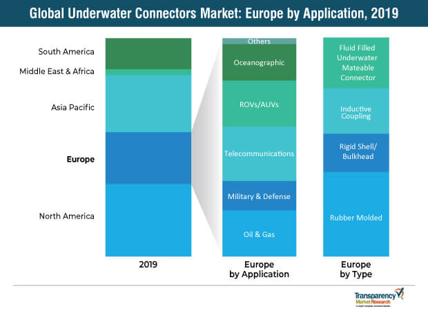 underwater connectors systems market