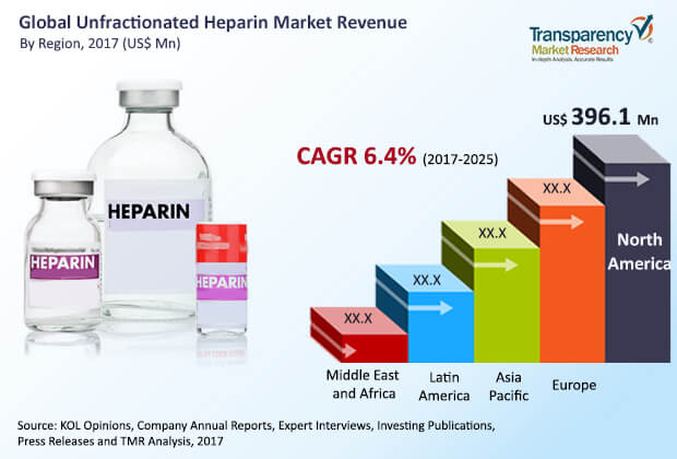 unfractionated heparin market