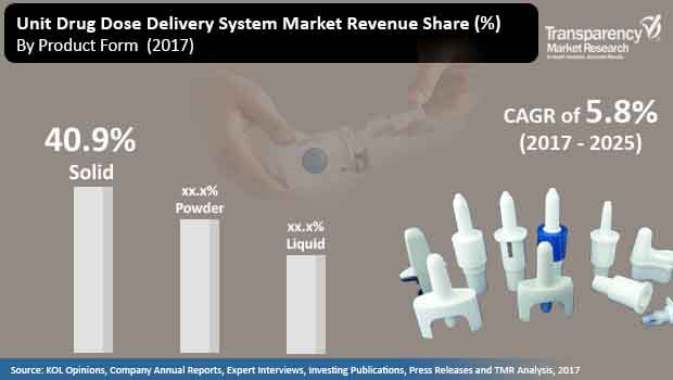 unit dose drug delivery system market