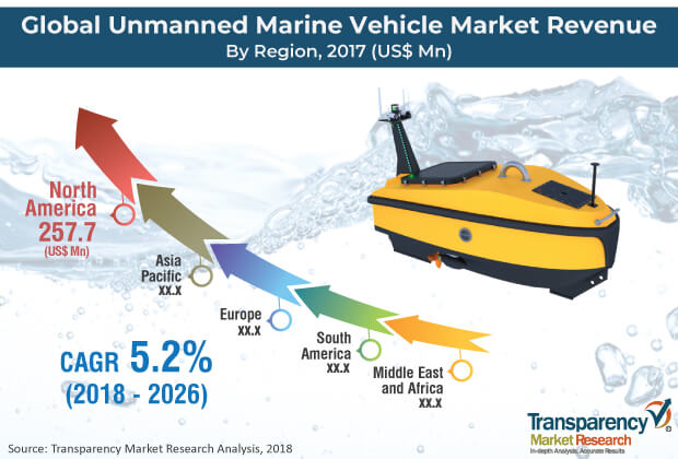 unmanned marine vehicle market