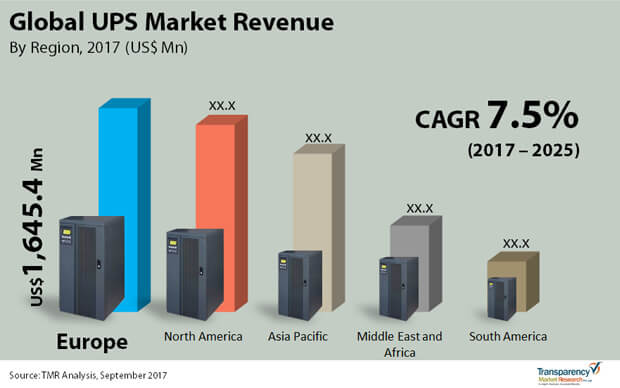 Global Ups Market To Touch Us 9 881 9 Mn By The End Of