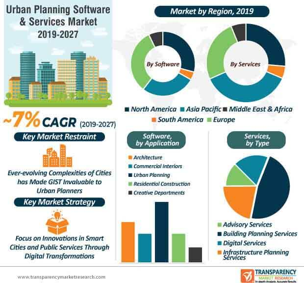 urban planning software services market infographic