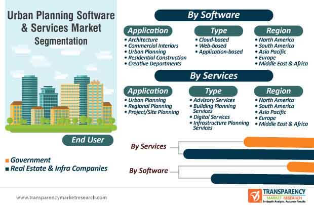 urban planning software services market segmentation