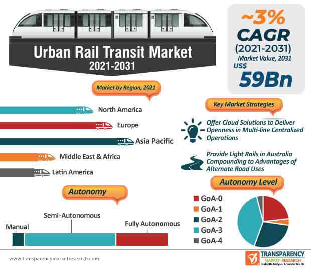 urban rail transit market infographic