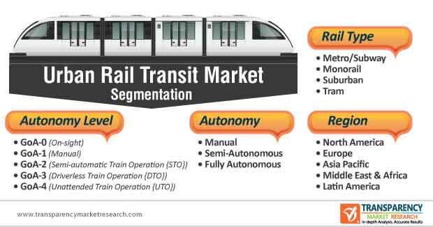urban rail transit market segmentation