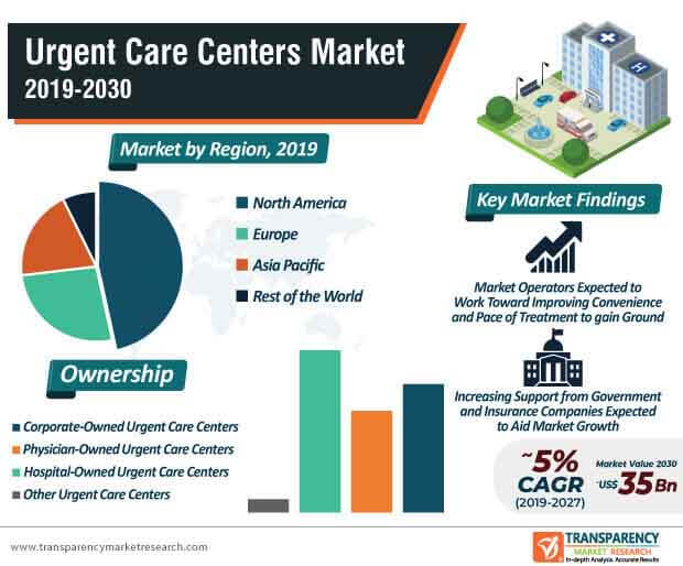 Urgent Care Centers  Market Insights, Trends & Growth Outlook