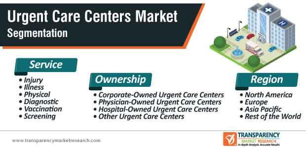 urgent care centers market segmentation