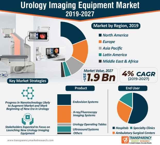 urology imaging equipment market infographic