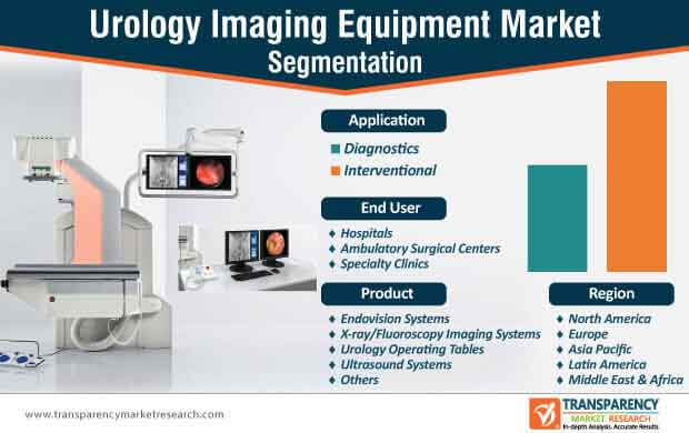 urology imaging equipment market segmentation