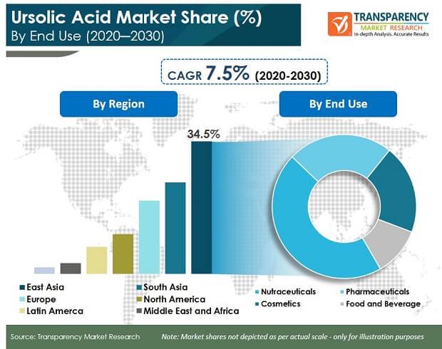 ursolic acid market