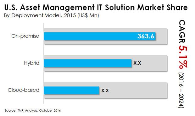 us asset management it solution market