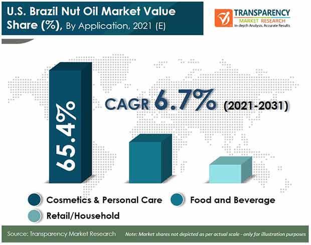 us brazil nut oil market